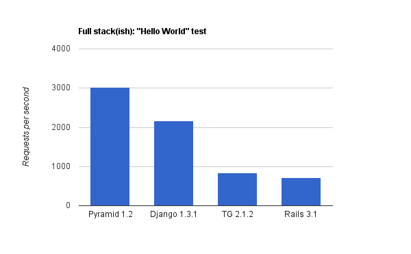 The Great Web Framework Shootout - Curia Blog