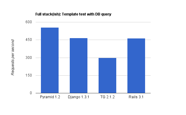 Full Stack - The template test with database query