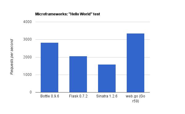 Microframeworks - The return hello world test